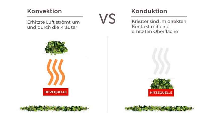 Konduktion vs Konvektion